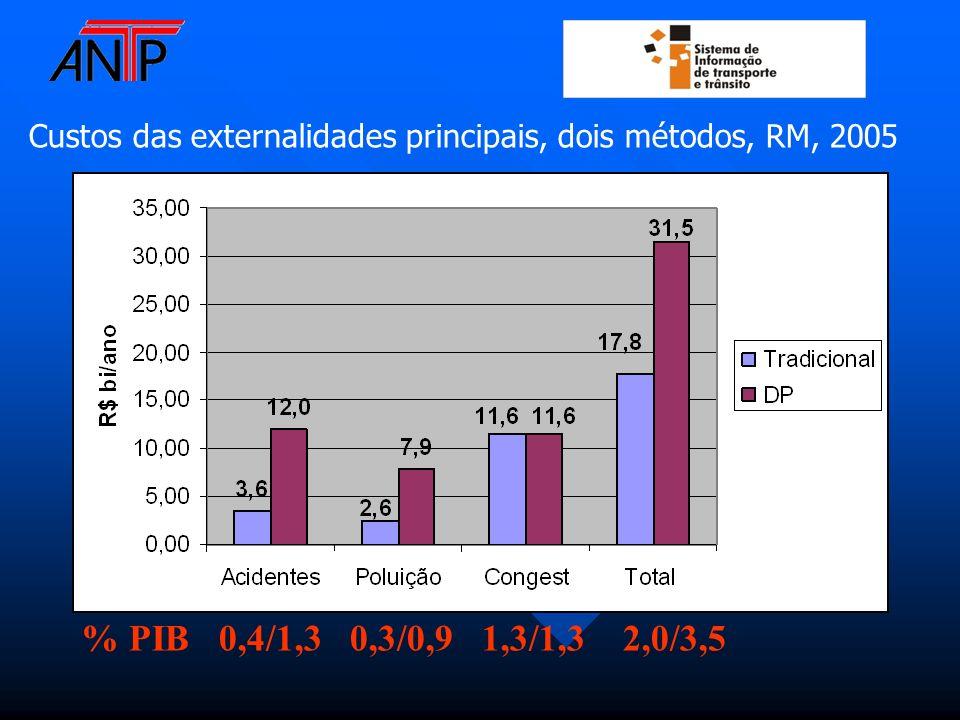 Custos das externalidades principais, dois métodos, RM, 2005