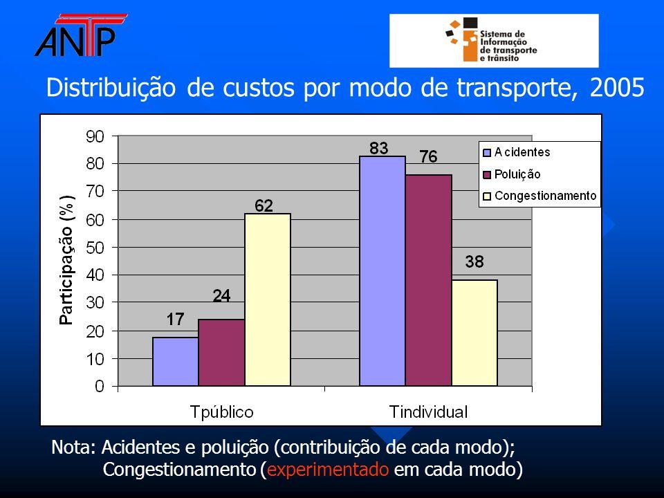 Distribuição de custos por modo de transporte, 2005