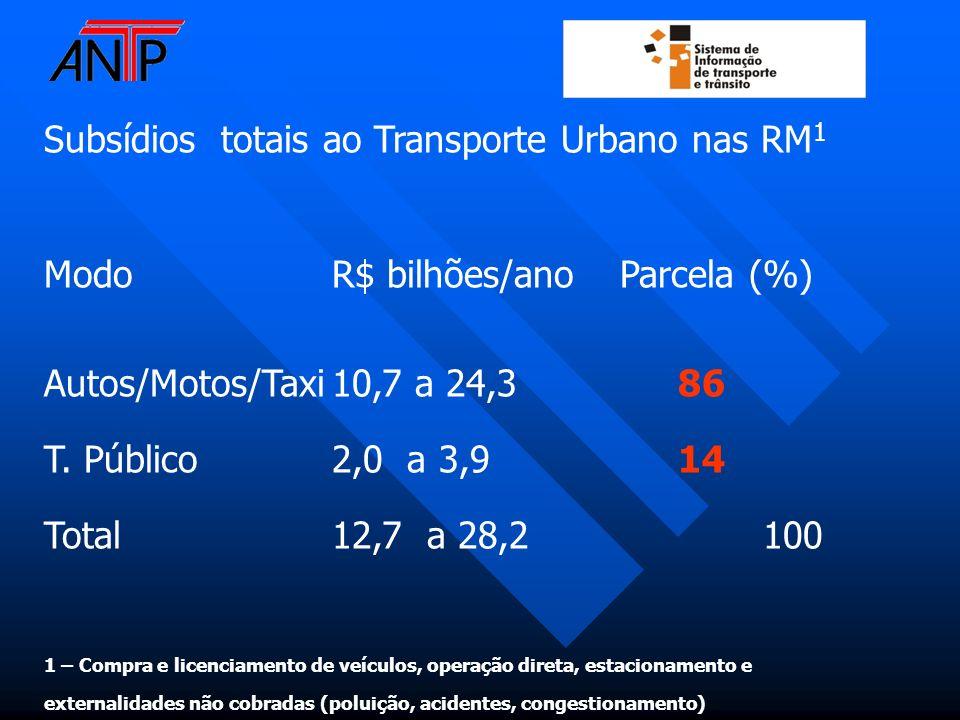 Subsídios totais ao Transporte Urbano nas RM1