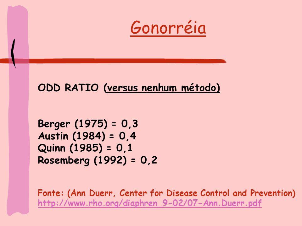Gonorréia ODD RATIO (versus nenhum método) Berger (1975) = 0,3