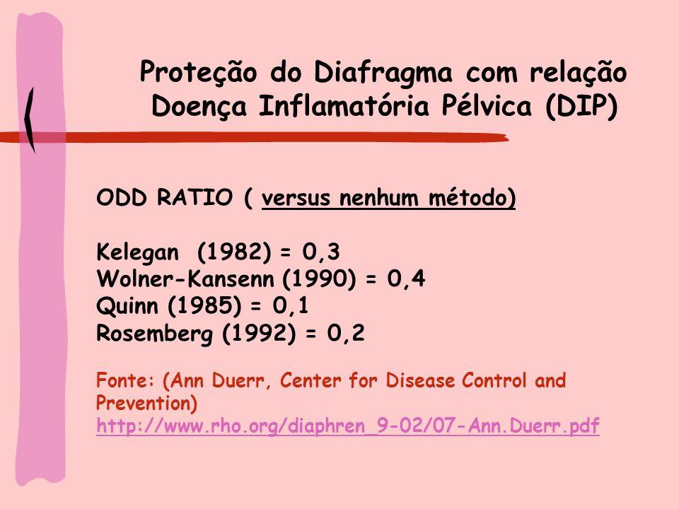 Proteção do Diafragma com relação Doença Inflamatória Pélvica (DIP)
