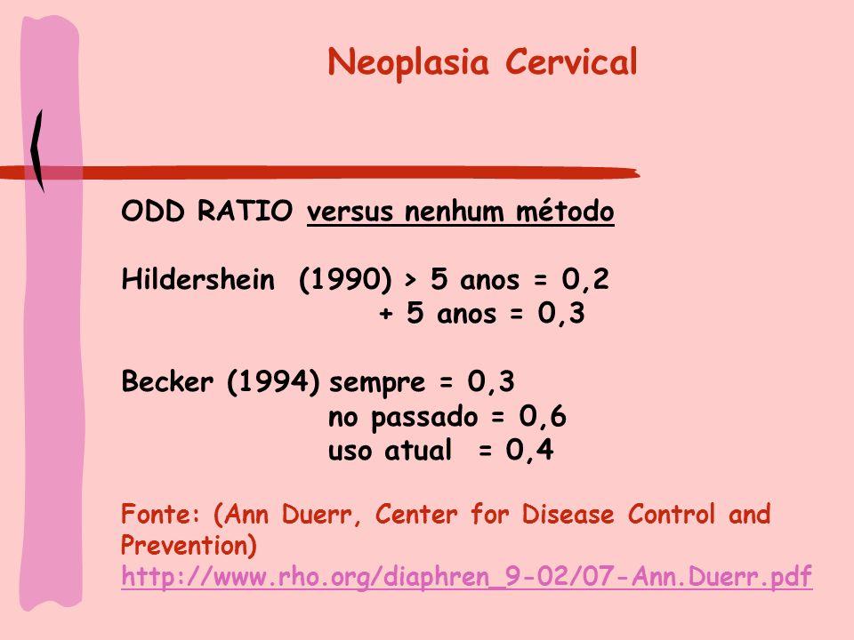 Neoplasia Cervical ODD RATIO versus nenhum método