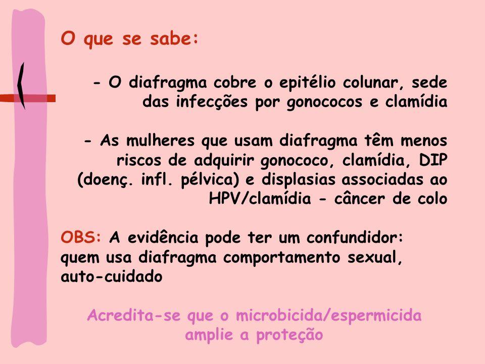 Acredita-se que o microbicida/espermicida amplie a proteção