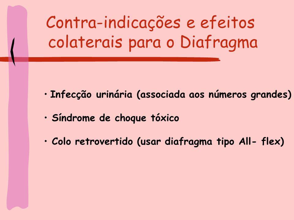Contra-indicações e efeitos colaterais para o Diafragma