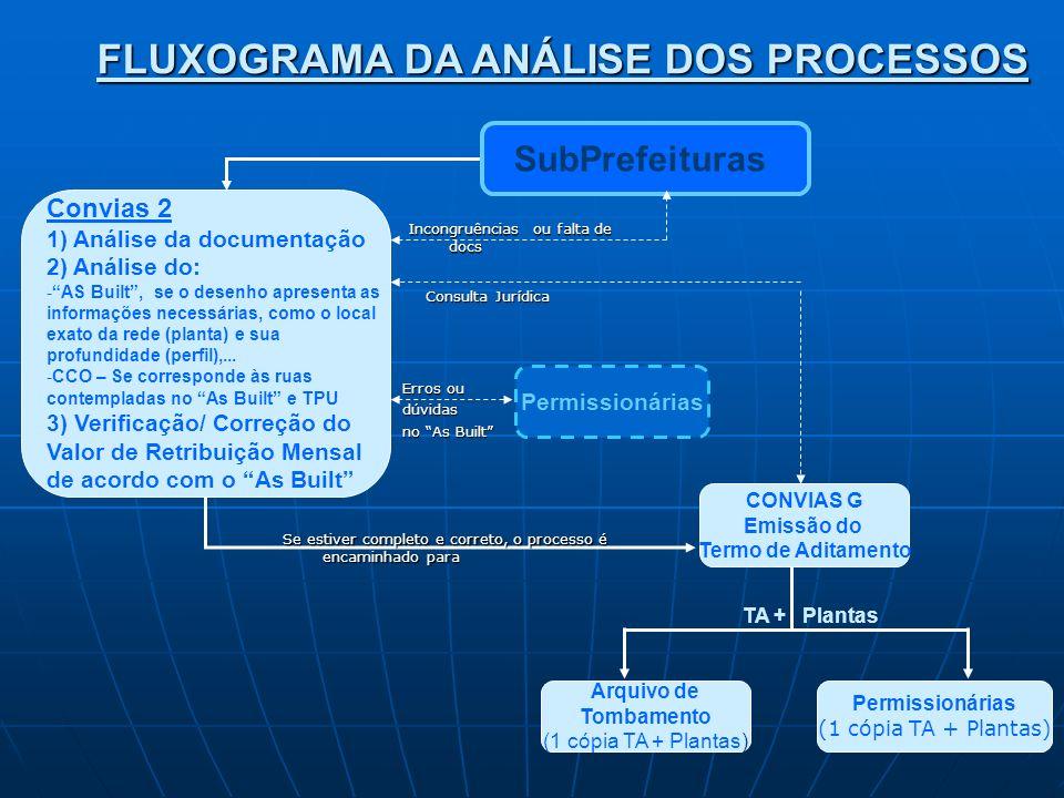 FLUXOGRAMA DA ANÁLISE DOS PROCESSOS