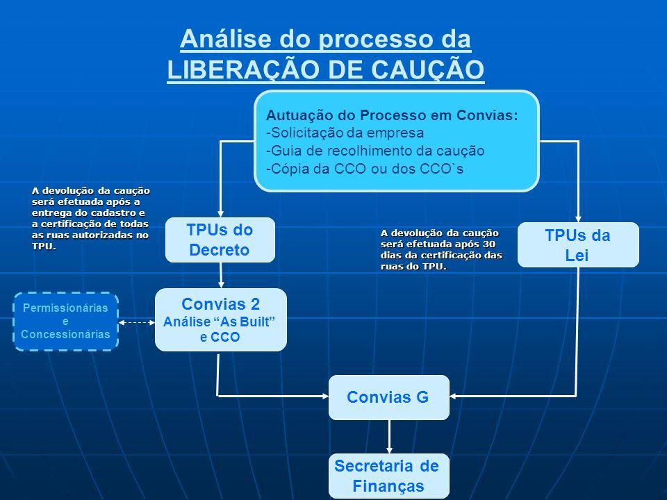 Análise do processo da LIBERAÇÃO DE CAUÇÃO