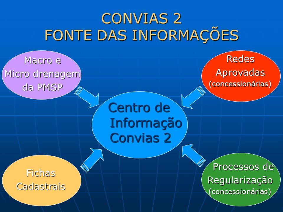 CONVIAS 2 FONTE DAS INFORMAÇÕES