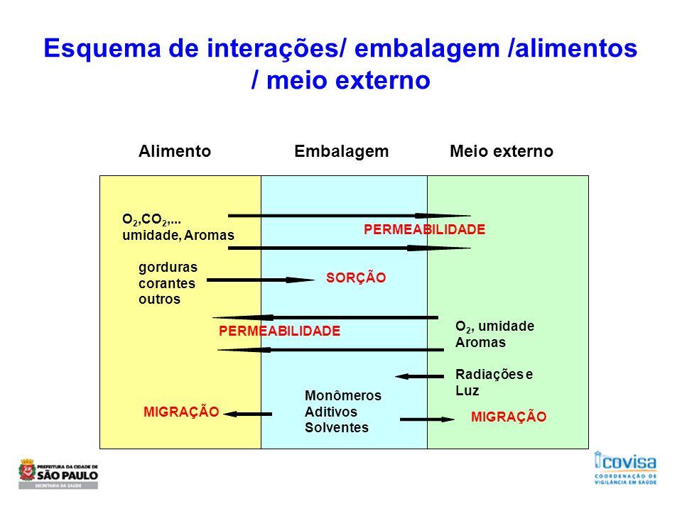 Esquema de interações/ embalagem /alimentos / meio externo