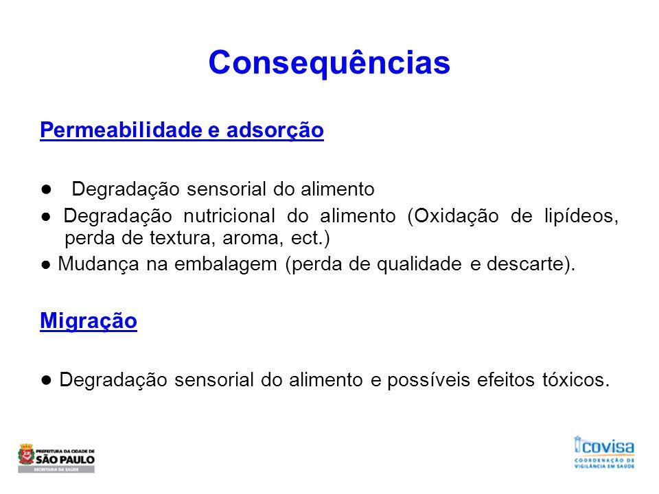 Consequências Permeabilidade e adsorção