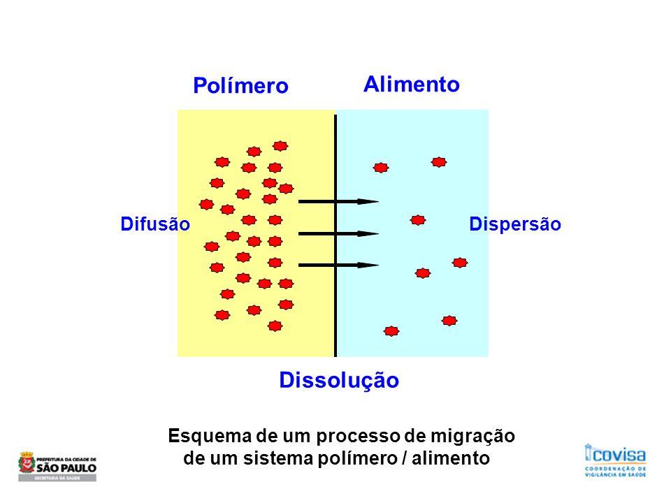 Polímero Alimento Dissolução Difusão Dispersão