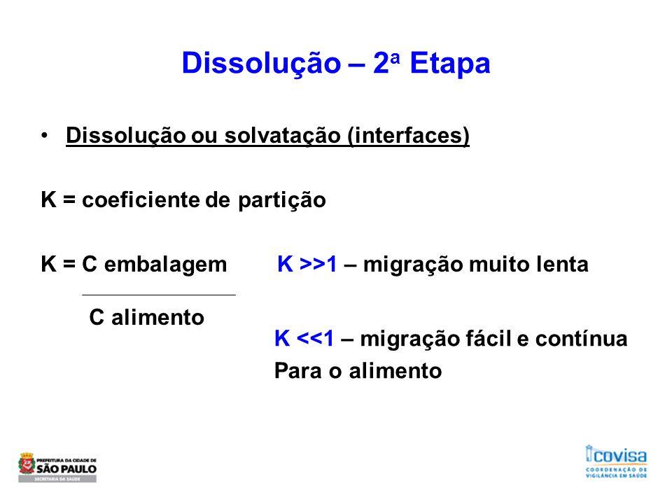 Dissolução – 2a Etapa Dissolução ou solvatação (interfaces)