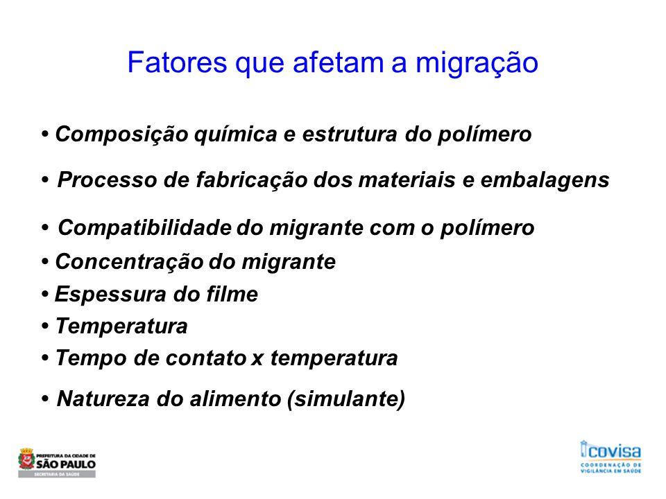 Fatores que afetam a migração