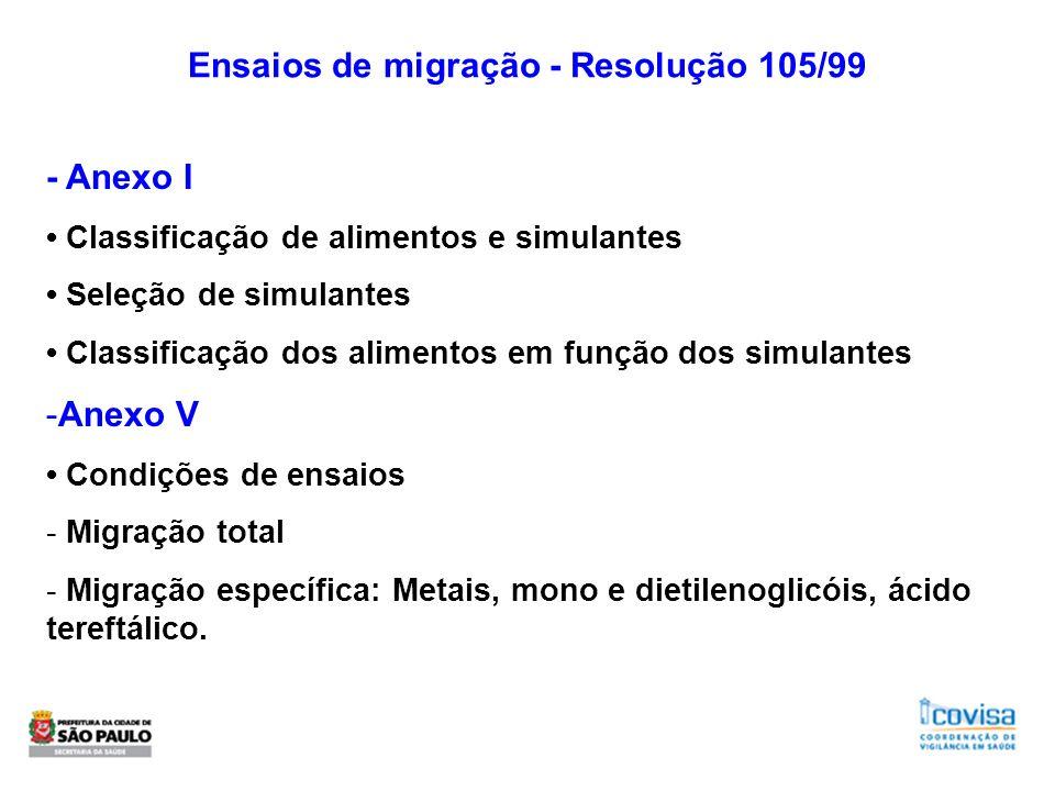 Ensaios de migração - Resolução 105/99