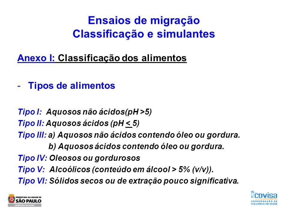 Ensaios de migração Classificação e simulantes