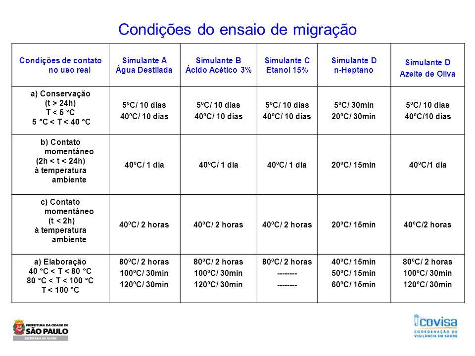 Condições do ensaio de migração