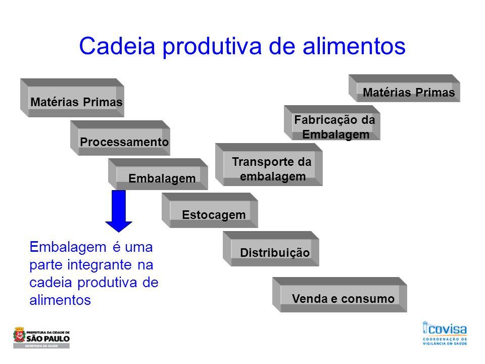 Cadeia produtiva de alimentos