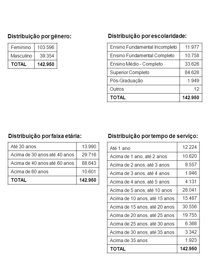 Distribuição por gênero: Distribuição por escolaridade:
