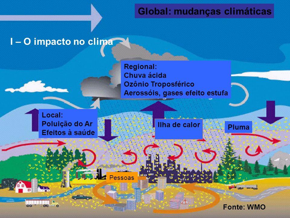 Global: mudanças climáticas