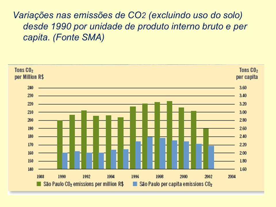 Variações nas emissões de CO2 (excluindo uso do solo) desde 1990 por unidade de produto interno bruto e per capita.