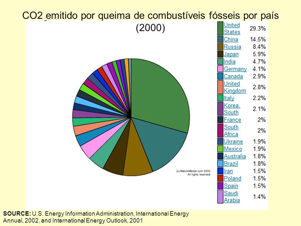CO2 emitido por queima de combustíveis fósseis por país (2000)