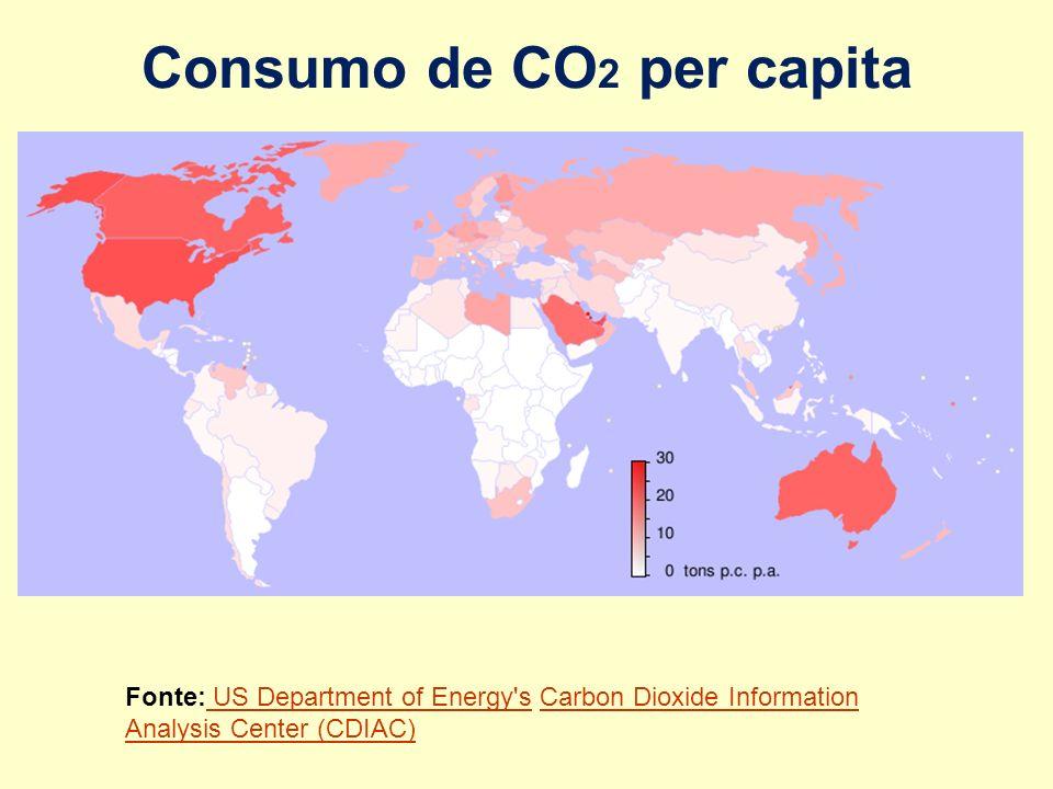 Consumo de CO2 per capita