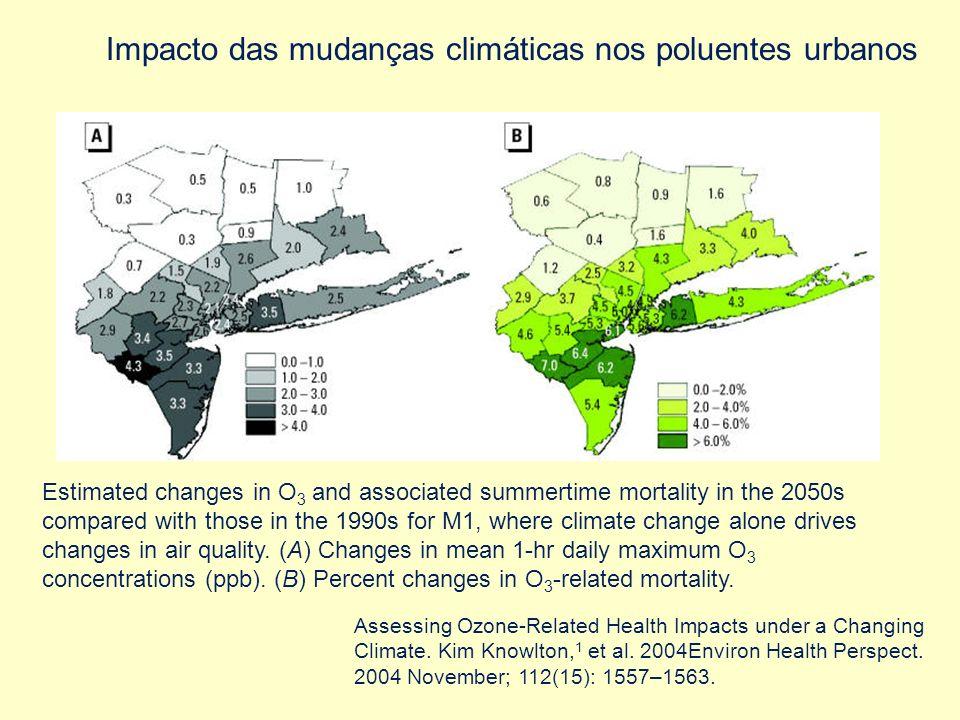 Impacto das mudanças climáticas nos poluentes urbanos
