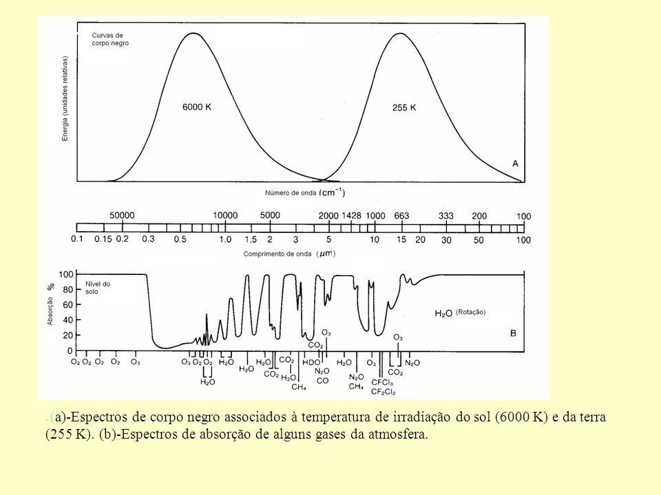 - (a)-Espectros de corpo negro associados à temperatura de irradiação do sol (6000 K) e da terra (255 K).