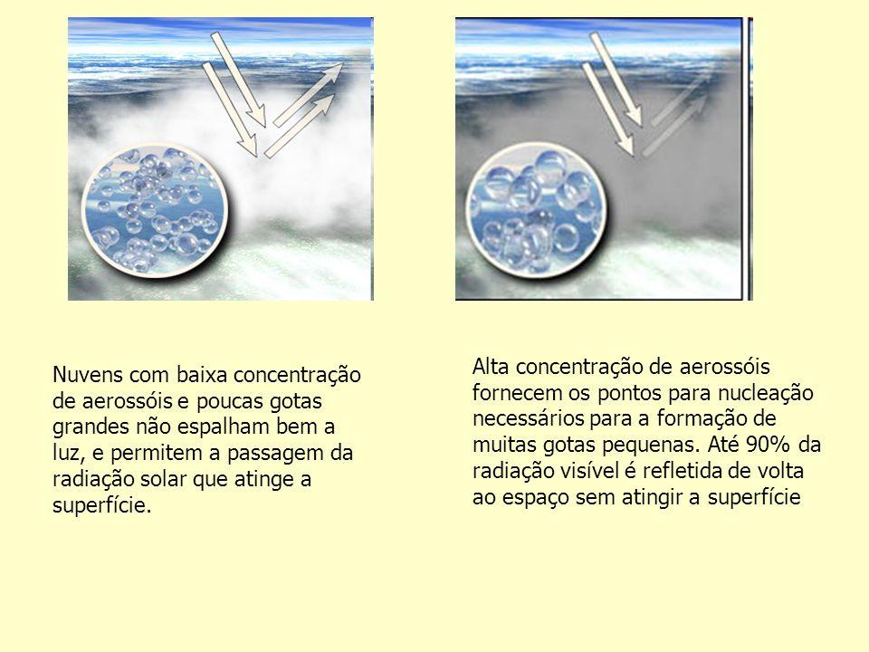 Alta concentração de aerossóis fornecem os pontos para nucleação necessários para a formação de muitas gotas pequenas. Até 90% da radiação visível é refletida de volta ao espaço sem atingir a superfície.