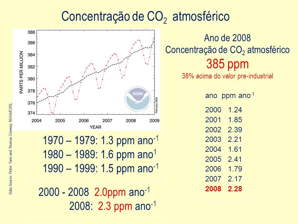 Concentração de CO2 atmosférico