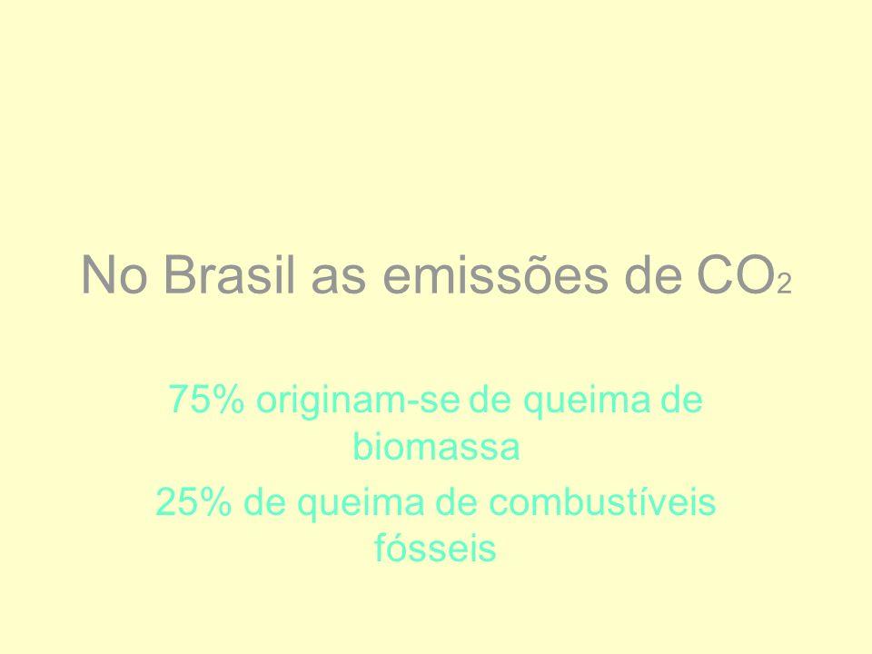 No Brasil as emissões de CO2