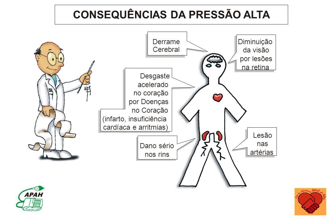 CONSEQUÊNCIAS DA PRESSÃO ALTA