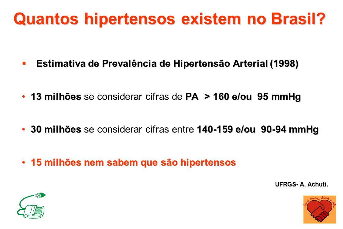Quantos hipertensos existem no Brasil