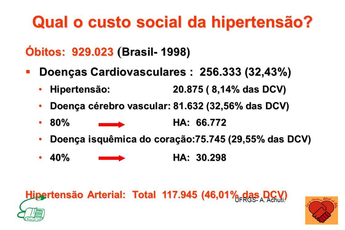 Qual o custo social da hipertensão