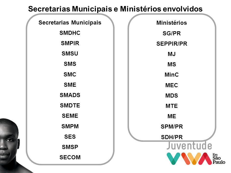 Secretarias Municipais e Ministérios envolvidos
