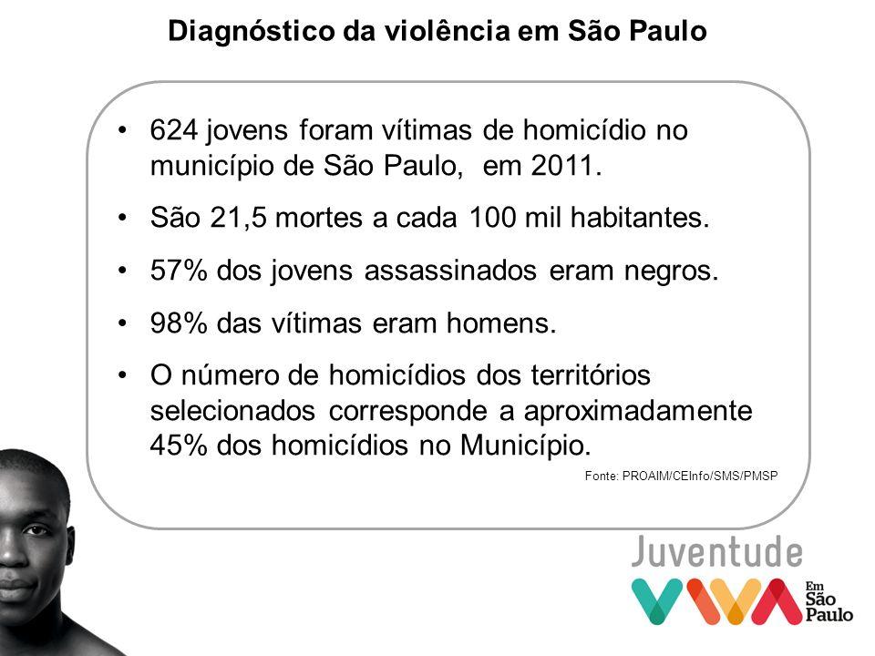 Diagnóstico da violência em São Paulo