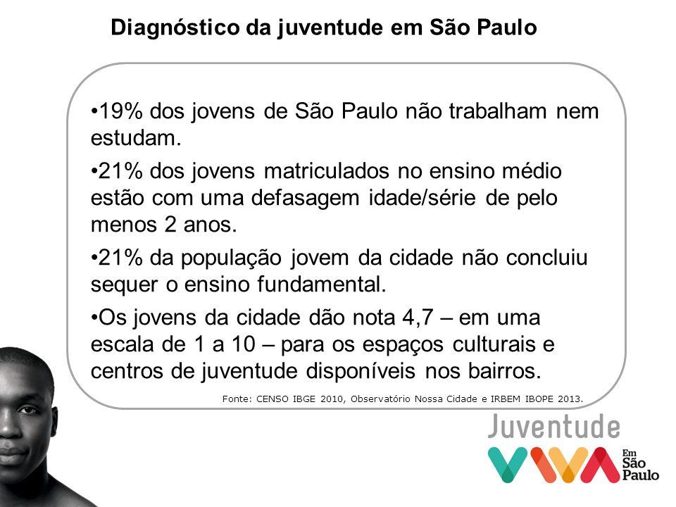Diagnóstico da juventude em São Paulo
