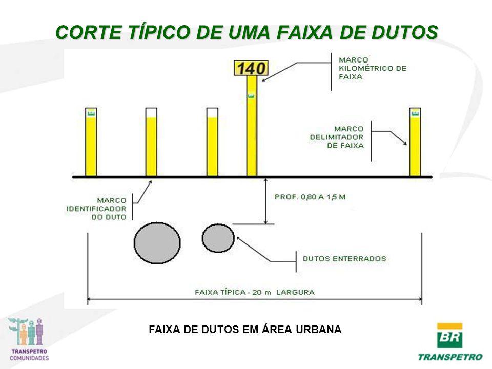 CORTE TÍPICO DE UMA FAIXA DE DUTOS FAIXA DE DUTOS EM ÁREA URBANA