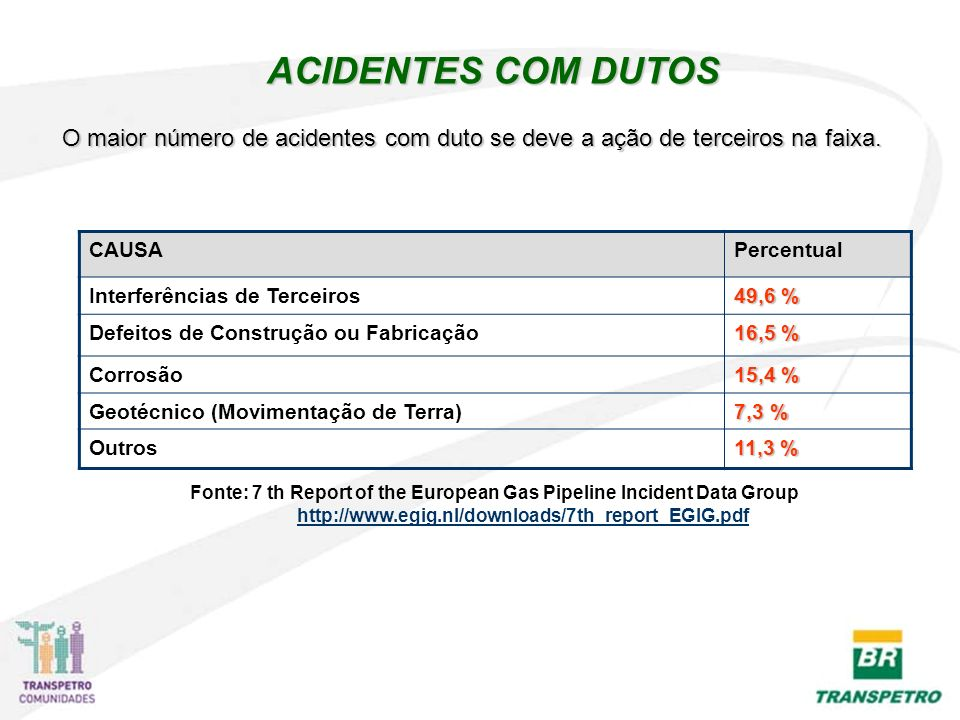 Fonte: 7 th Report of the European Gas Pipeline Incident Data Group