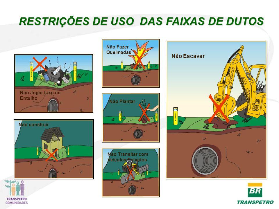 RESTRIÇÕES DE USO DAS FAIXAS DE DUTOS