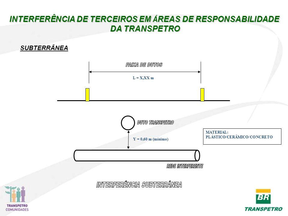 INTERFERÊNCIA DE TERCEIROS EM ÁREAS DE RESPONSABILIDADE DA TRANSPETRO
