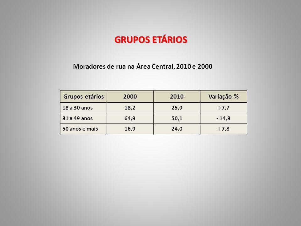 GRUPOS ETÁRIOS Moradores de rua na Área Central, 2010 e 2000