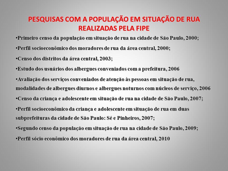 PESQUISAS COM A POPULAÇÃO EM SITUAÇÃO DE RUA REALIZADAS PELA FIPE