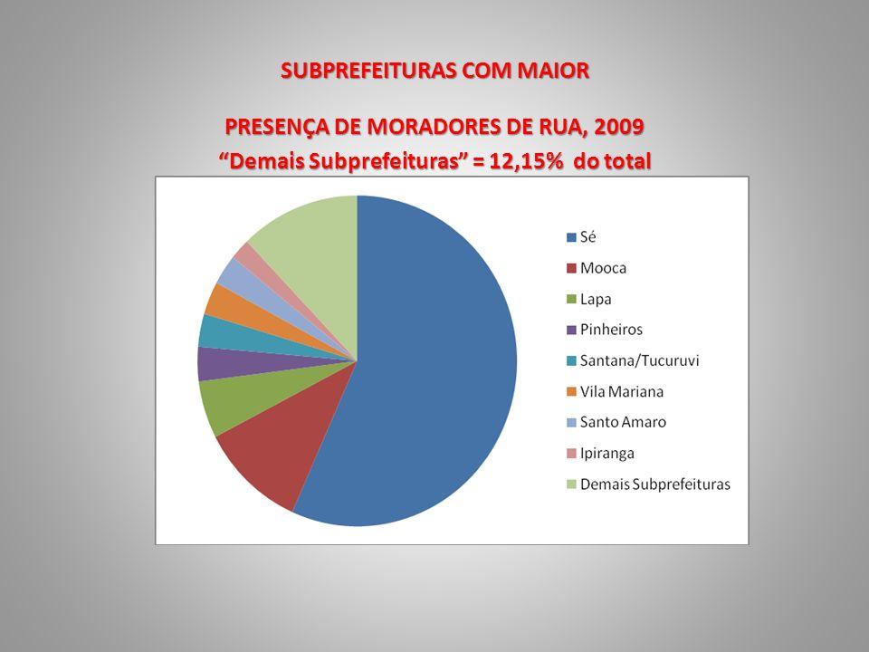 SUBPREFEITURAS COM MAIOR
