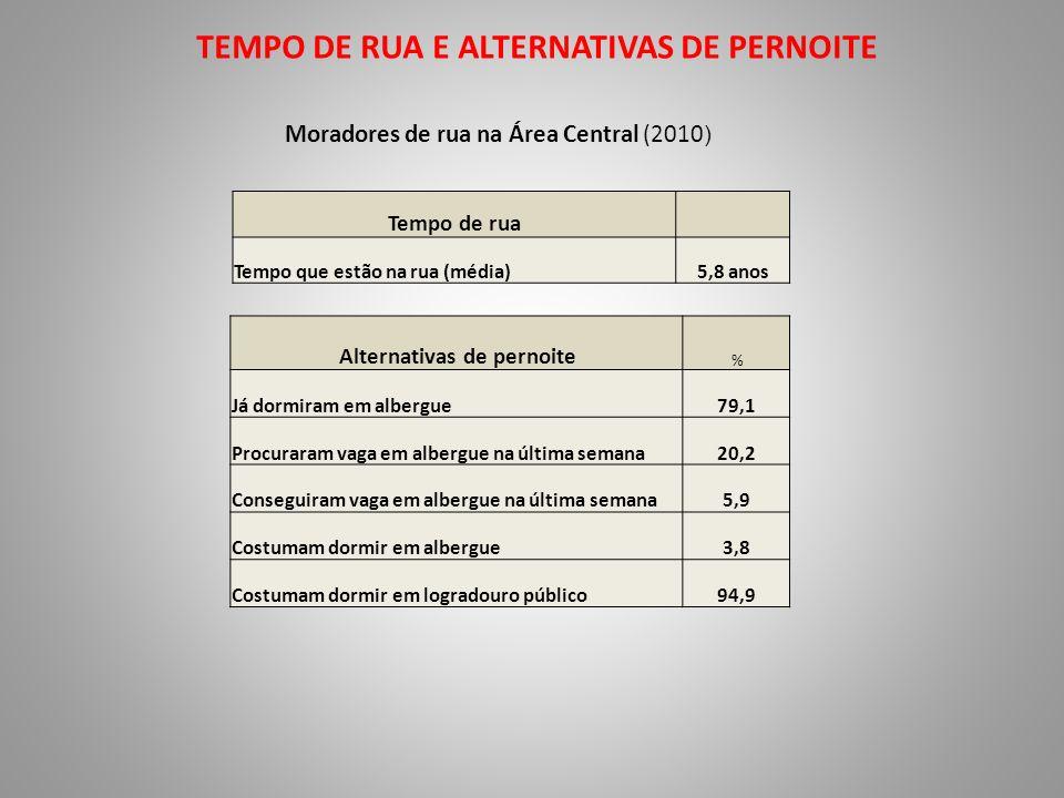 TEMPO DE RUA E ALTERNATIVAS DE PERNOITE
