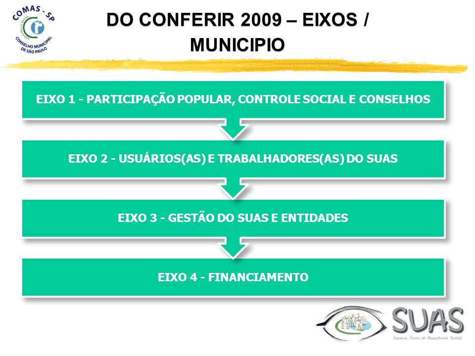 DO CONFERIR 2009 – EIXOS / MUNICIPIO