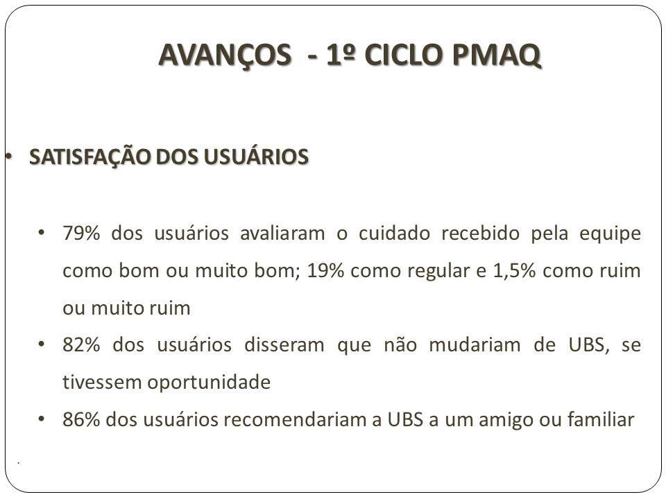 AVANÇOS - 1º CICLO PMAQ SATISFAÇÃO DOS USUÁRIOS