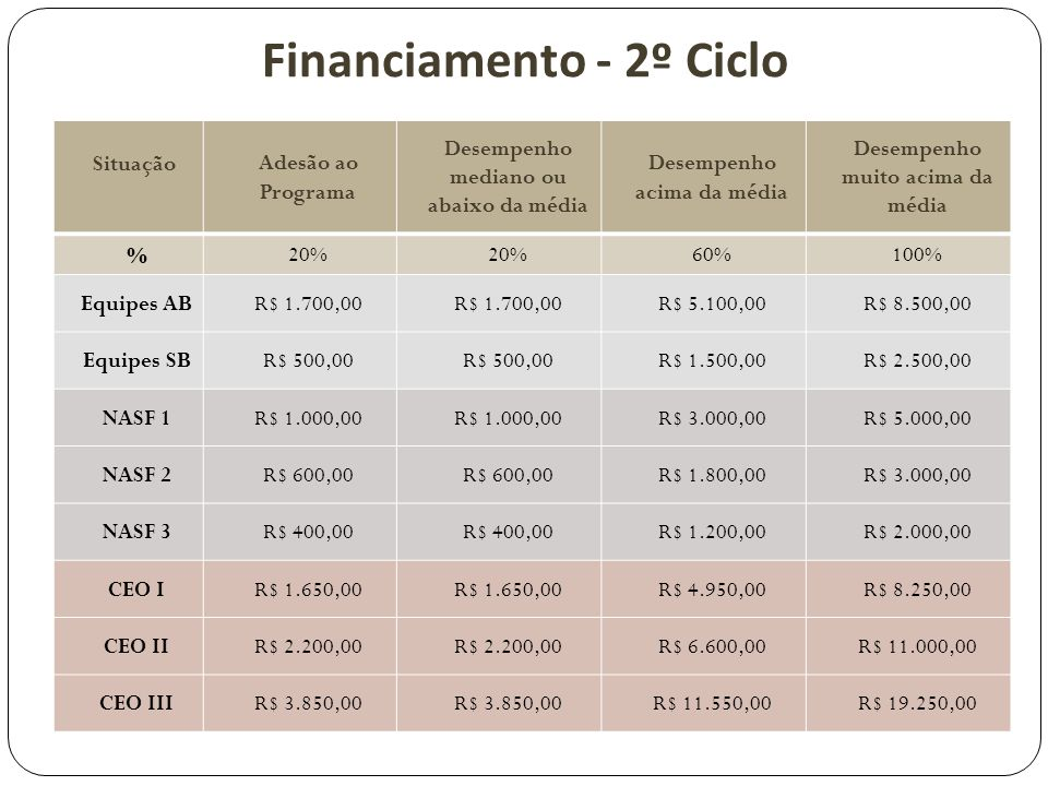 Financiamento - 2º Ciclo