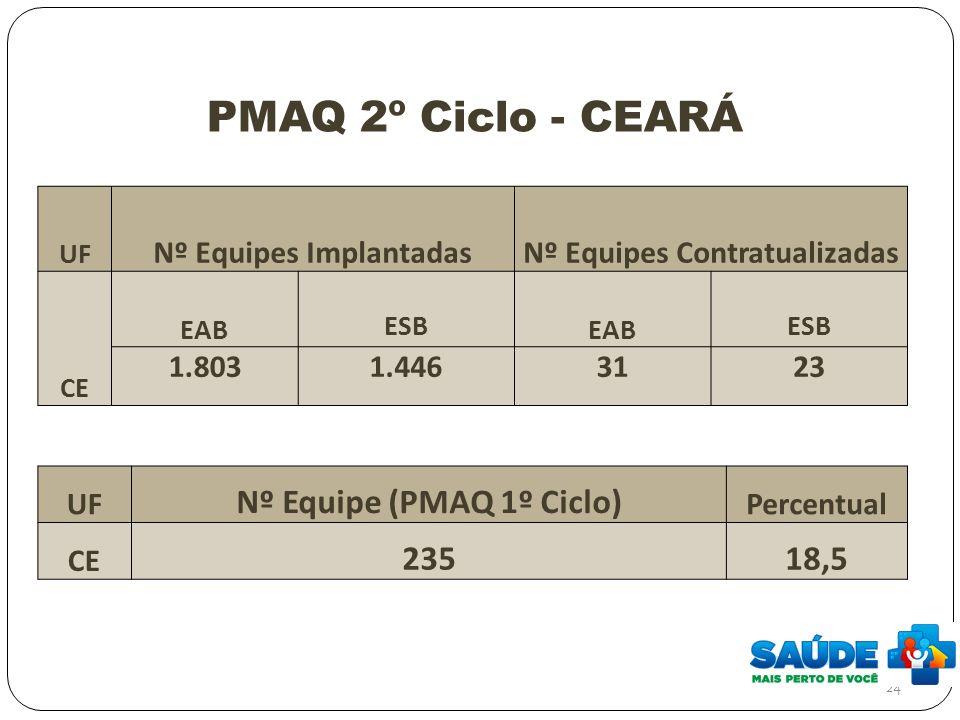 PMAQ 2º Ciclo - CEARÁ Nº Equipe (PMAQ 1º Ciclo) 235 18,5