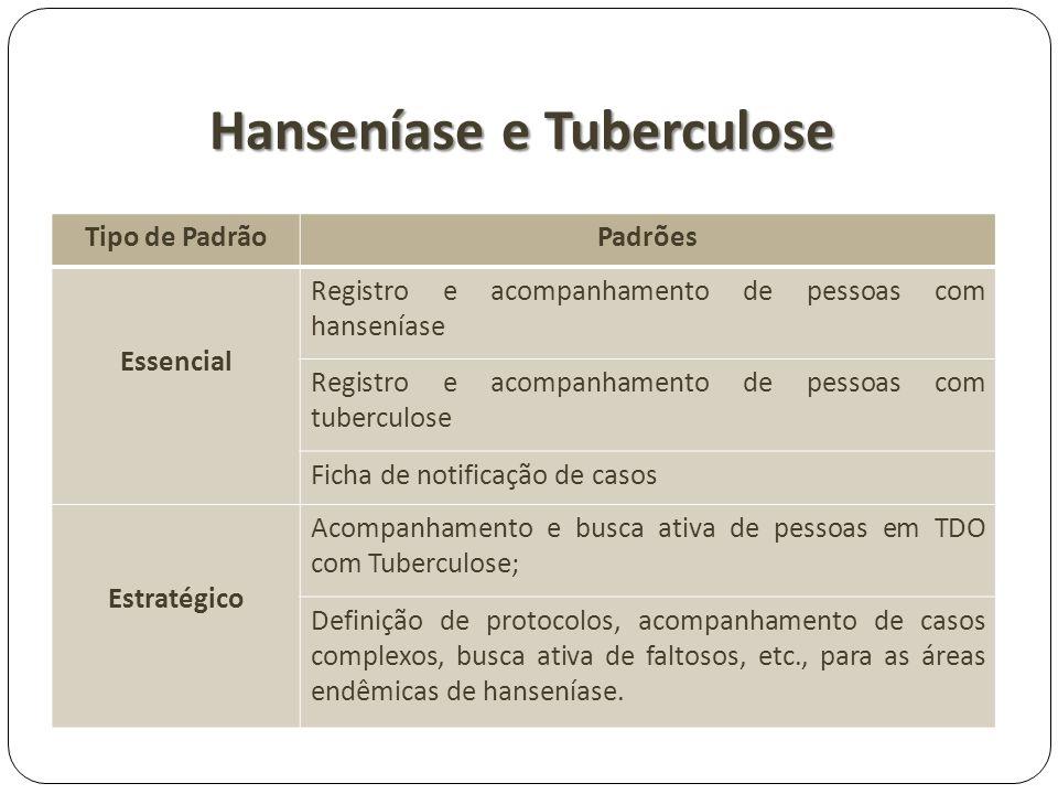 Hanseníase e Tuberculose
