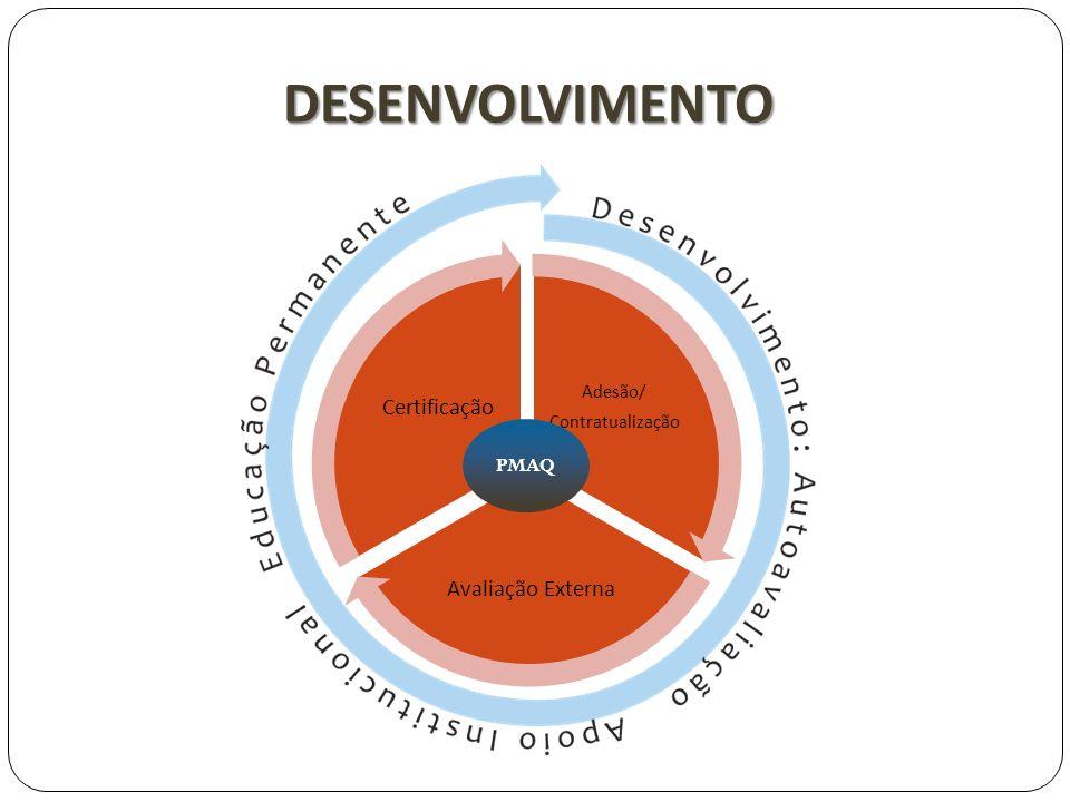 DESENVOLVIMENTO Certificação Avaliação Externa PMAQ Adesão/